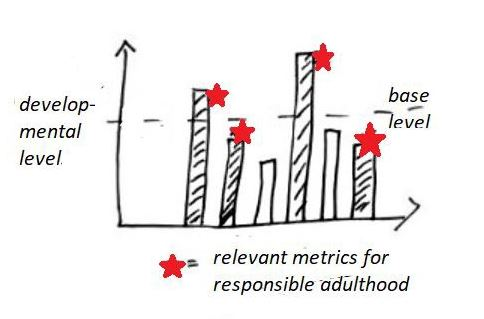 Metrics relevant for responsible adulthood